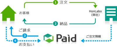 Paidの説明図