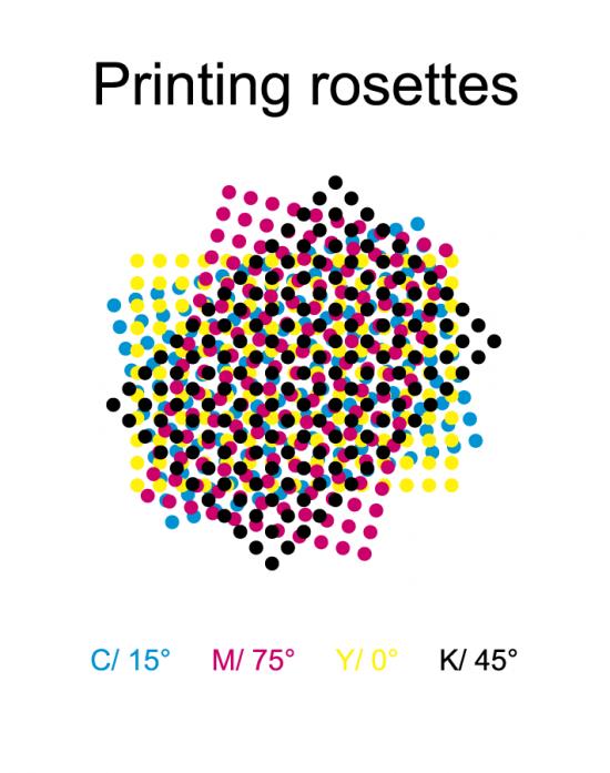 CMYKの4色のドットを重ねて印刷